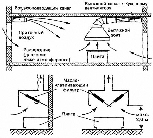 Приточная схема вентиляции