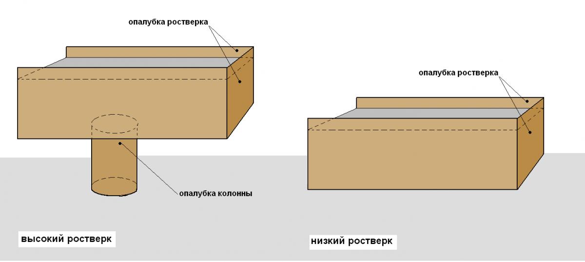 Как сделать опалубку для столбчатого фундамента своими руками 94