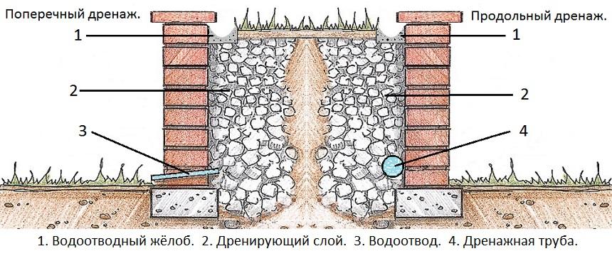 Фундамент для подпорной стены из бута