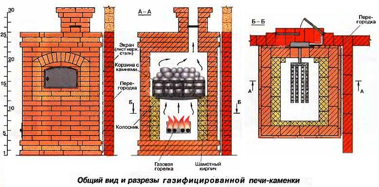 Цена газовых печей для бани с