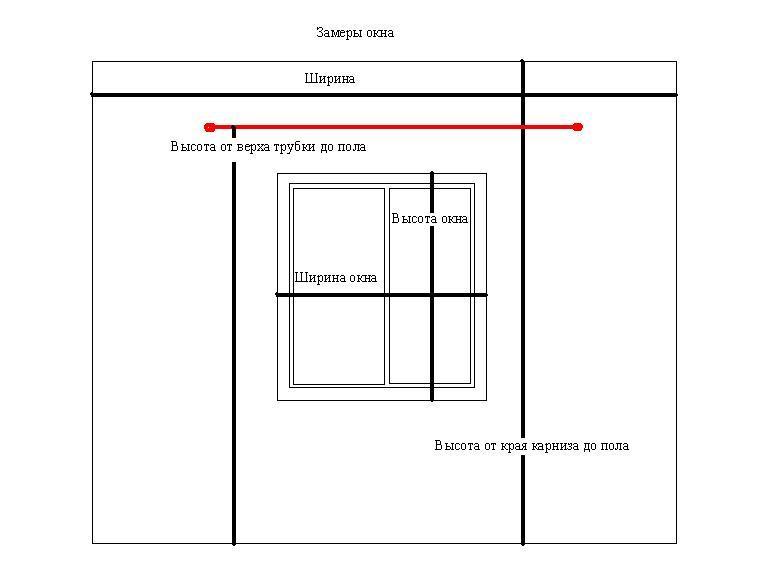 Схема замера окна по высоте