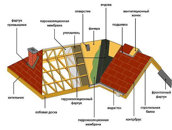 Свердловская производство область теплоизоляции
