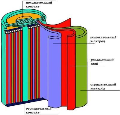 Акумуляторні батареї для шуруповерта
