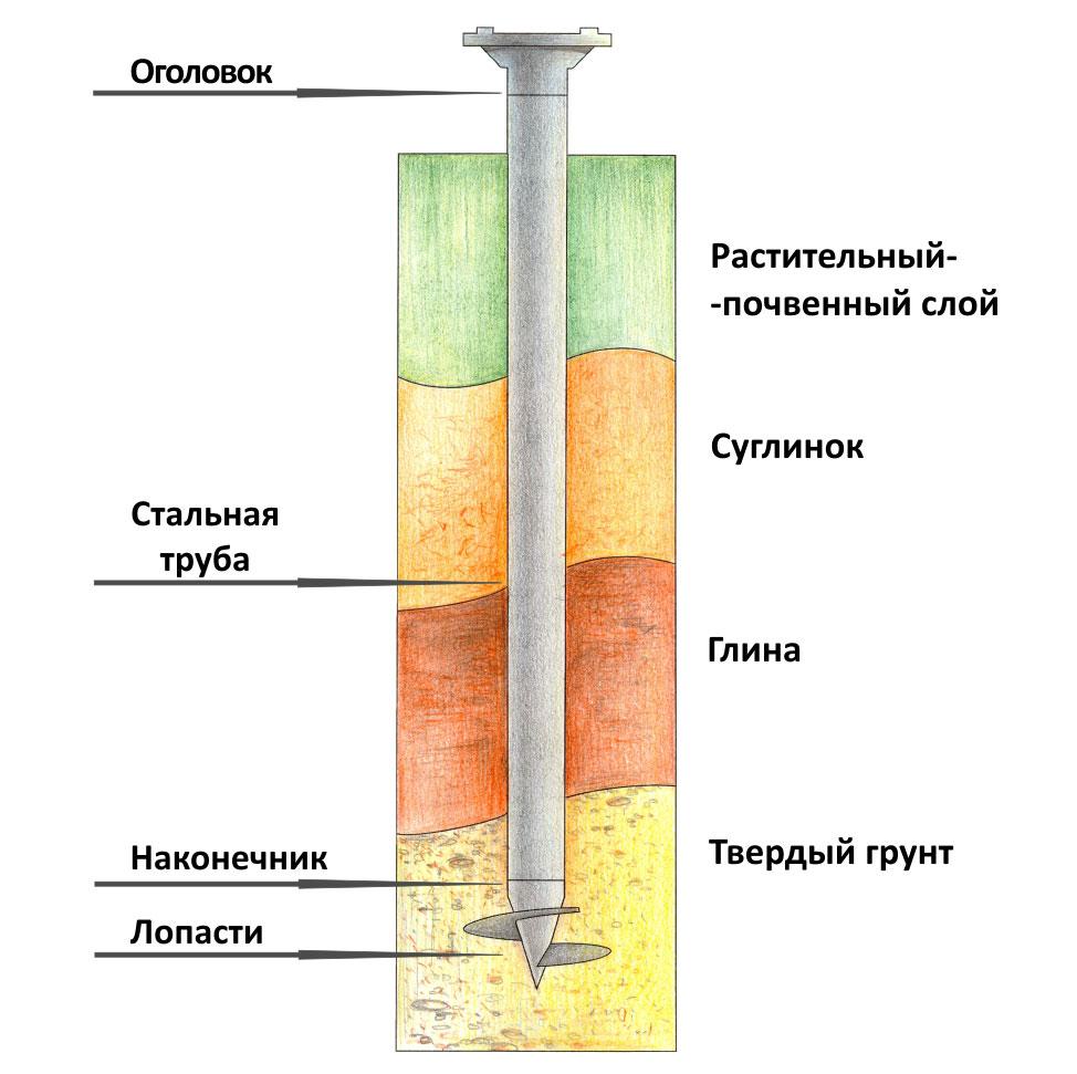 ГОСТ 5686-2012 - docs.cntd.ru
