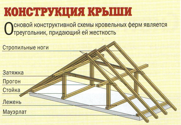 Устройство ломаной крыши