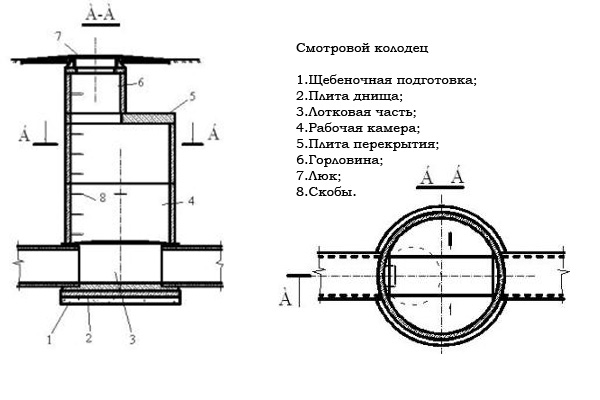 Схема канализации люк