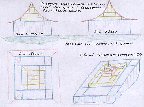 Схема крыши китайские