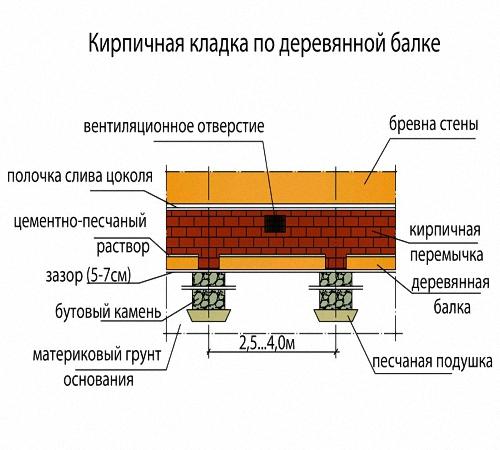 Столбчатый фундамент с пяткой своими руками пошаговая инструкция 70
