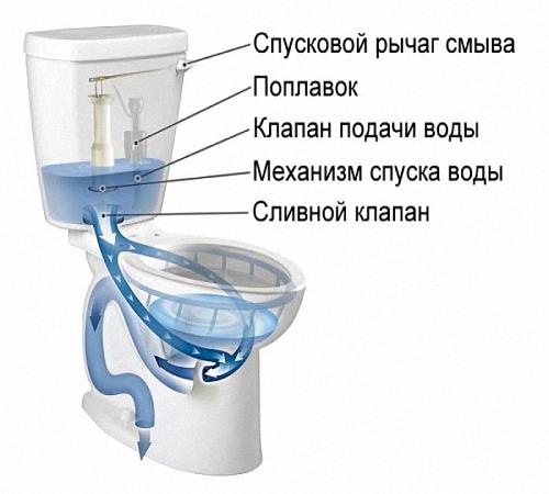 Почему не поступает вода в сливной бачок унитаза