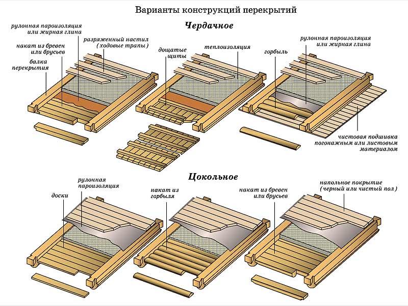 Гидроизоляция в доме с деревянными перекрытиями гидроизоляция kerabit