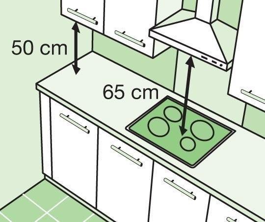 for Cocina medidas minimas