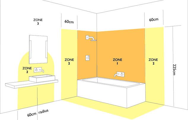 Как организовать освещение в ванной комнате Строительный