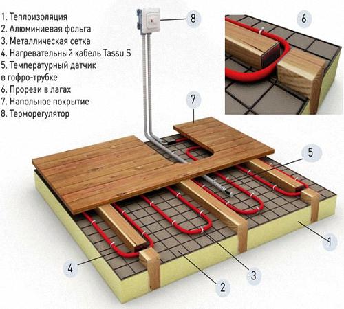 Теплые полы в деревянном доме