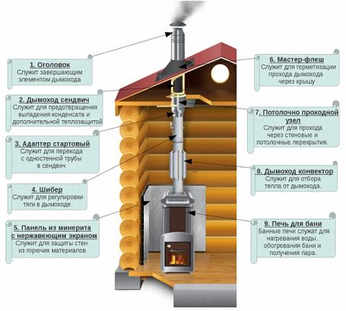 инструкция по монтажу дымоходов в бане