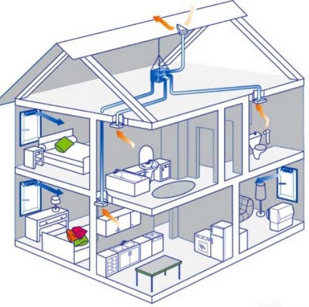 Приточка воздуха в доме