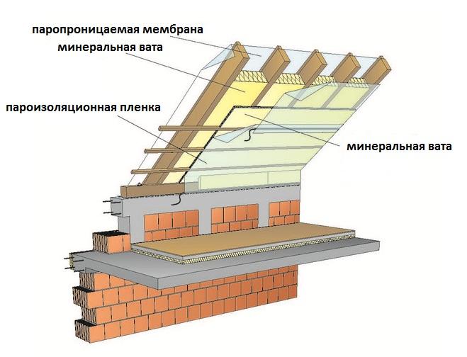 Проект крыши своими руками i