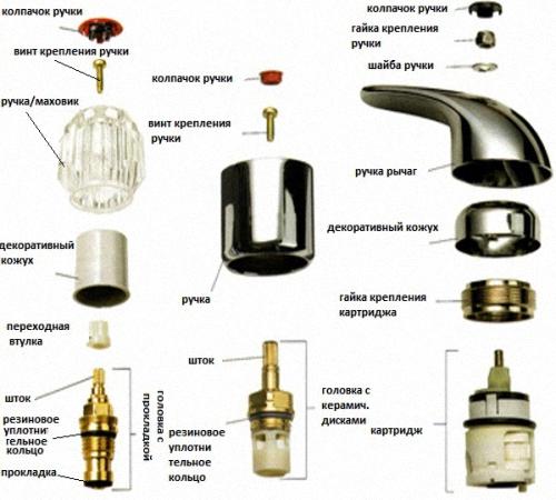 Как разобрать смеситель на кухне