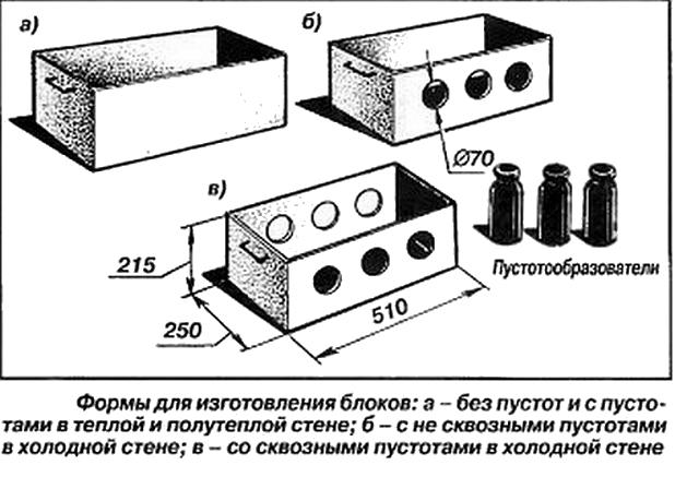 Блоки своими руками керамзитобетона