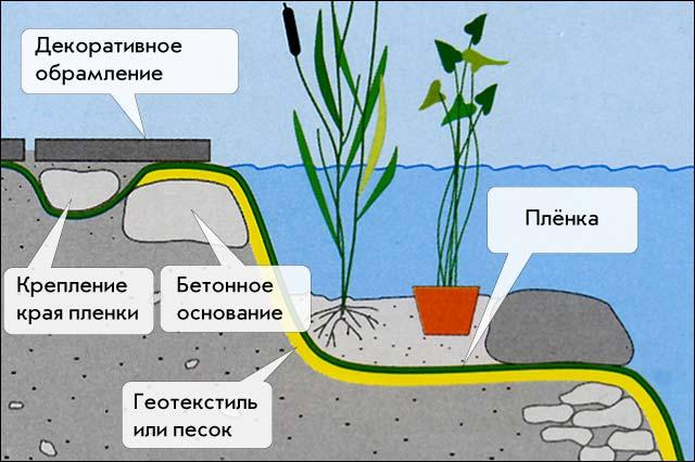 Как правильно сделать слив для пруда