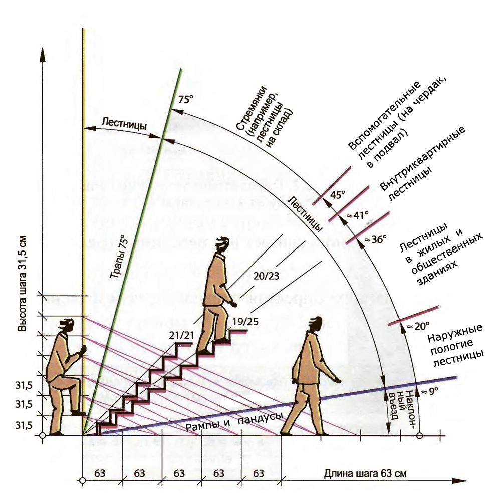 На схеме представлены рекомендуемые размеры для различных типов лестниц.