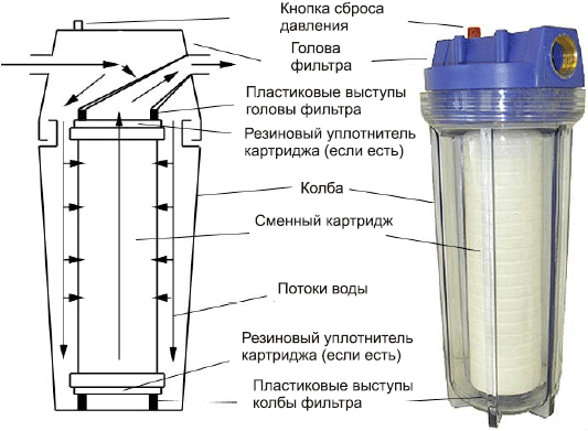 Фильтр для воды для дачи - проточный магистральный, из 70