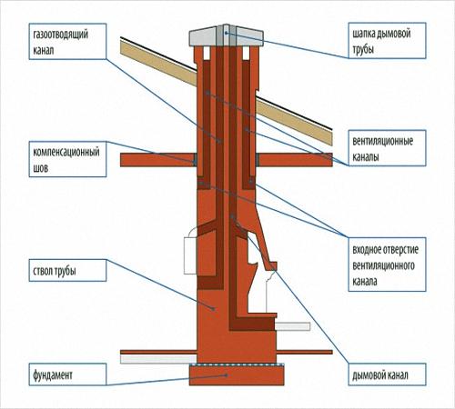 Как правильно выложить дымоход видео комплект дымохода 120 мм высота 5 м в спб