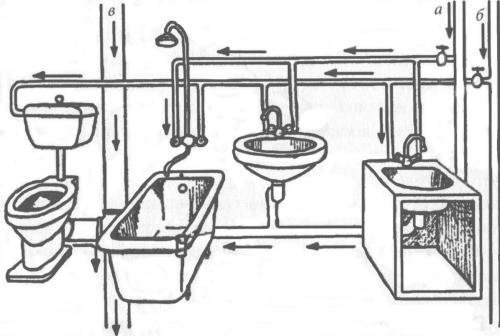 Провести сантехнику в частном доме своими руками