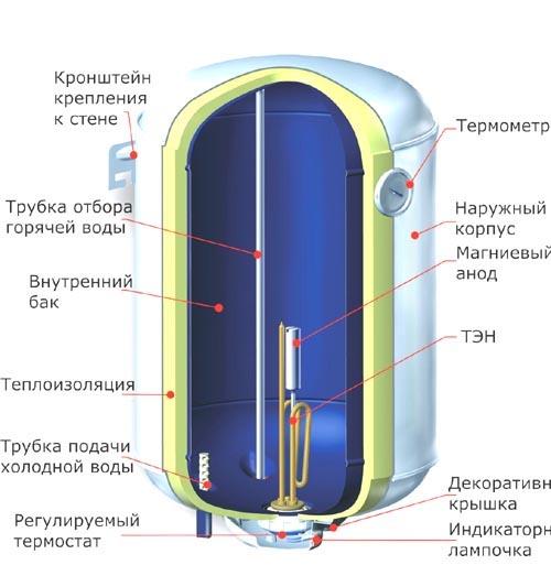 водонагревателей