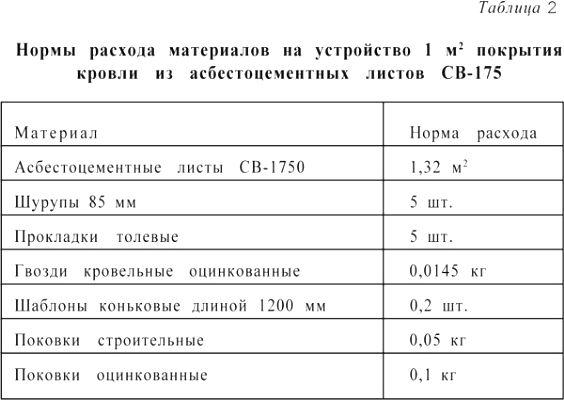 Таблица расходов материалов на 1м2