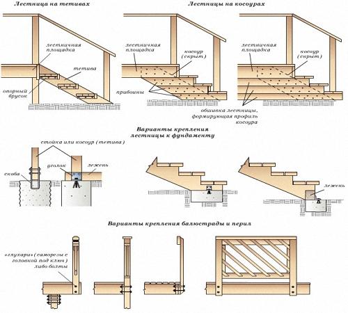 Сделать деревянное крыльцо своими руками 99