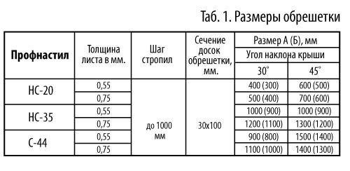 Правильная гидроизоляция ск