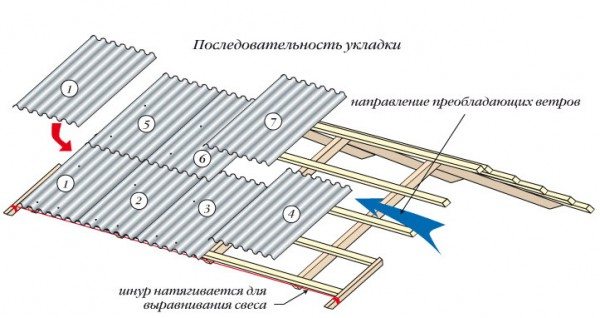 Кровля Крыши Шифером Харьков