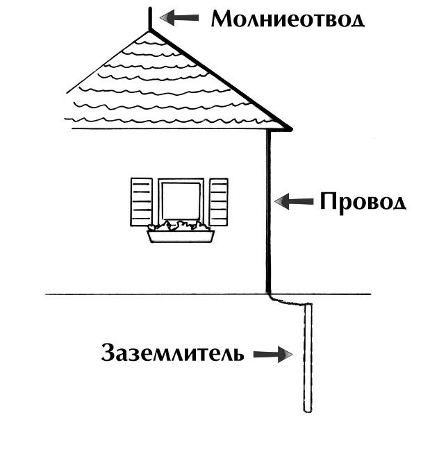 Громоотвод-молниеотвод своими руками Энциклопедия