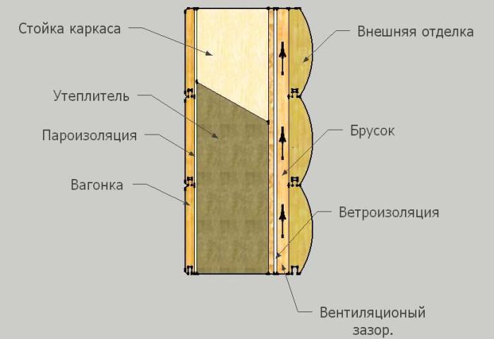 Необрезная доска для отделки фасада