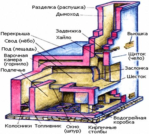 Устройство русской печи схема