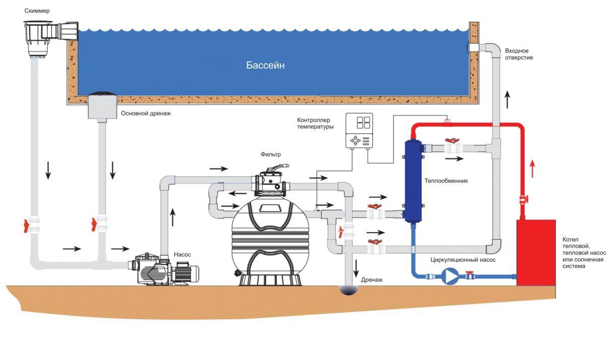 Как подобрать насос к теплообменнику Кожухотрубный теплообменник Alfa Laval ViscoLine VLA 25/38/76/85-6 Биробиджан