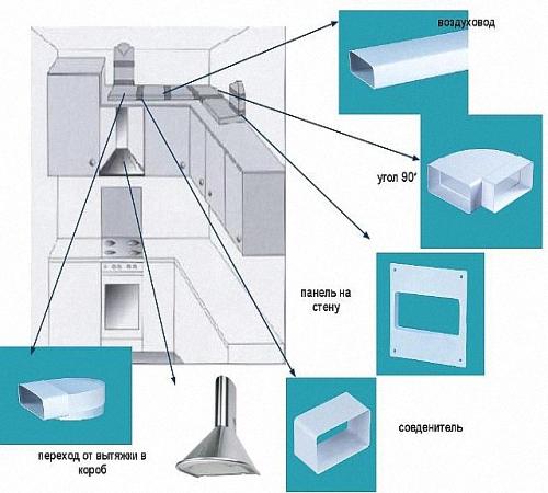 Вентиляция для вытяжки на кухне своими руками 416
