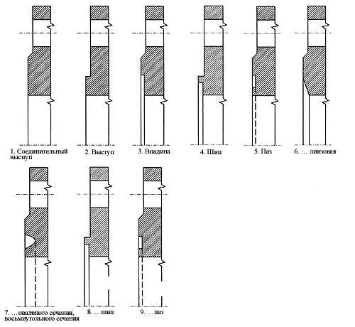 Фланцевое соединение труб