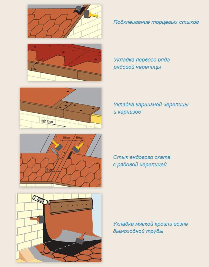 Как покрыть крышу мягкой черепицей своими руками 527