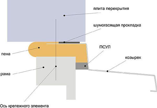 Как правильно застеклить балкон строительный портал.