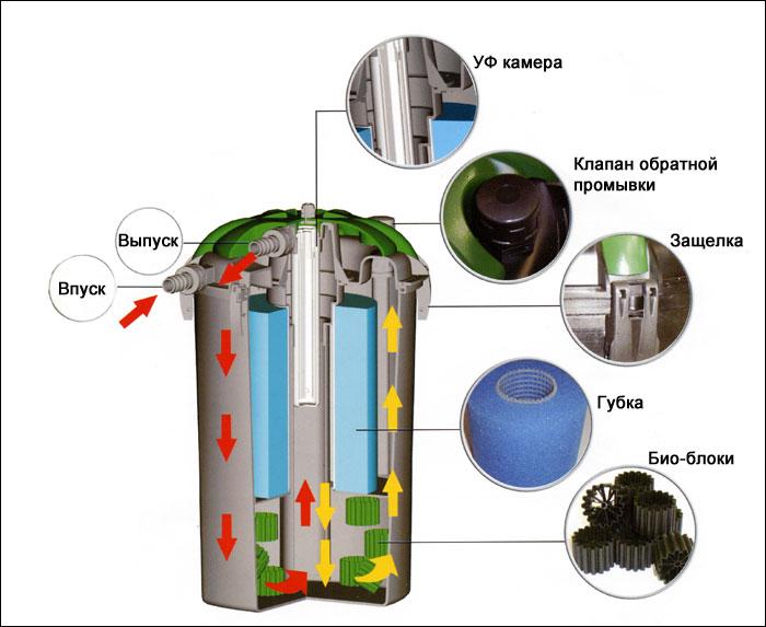 Фильтр для очистки воды в пруду своими руками