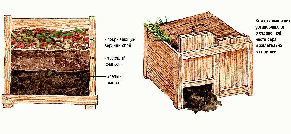 Правильная компостная яма