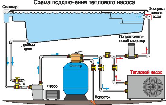 Теплообменник для бассейна схема установки Пластинчатый теплообменник HISAKA UX-104 Киров