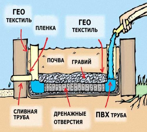 Отверстия в дренажных трубах
