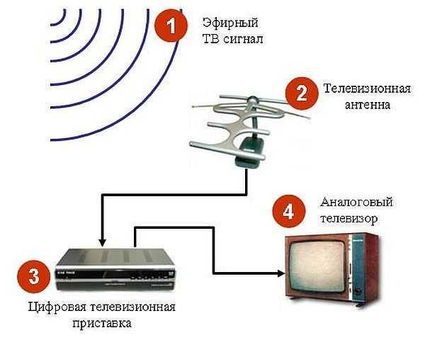 Антенна для дачи телевизионная антенна для дачи 43
