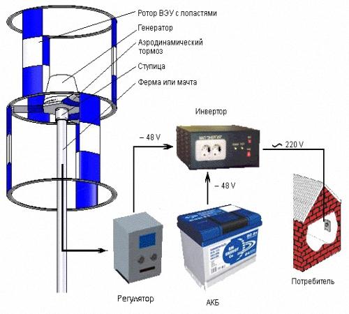 Ветрогенератор с чего сделать