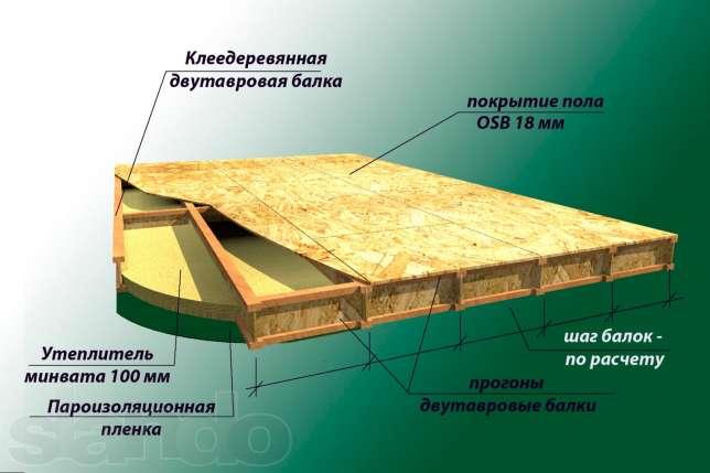 Двутавровых деревянных балок своими руками