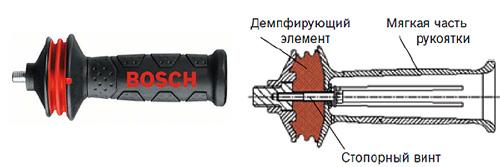 Антивибрационная ручка для болгарки