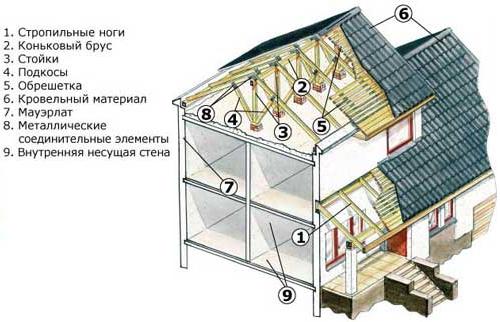 Элементы конструкции крыши частного дома