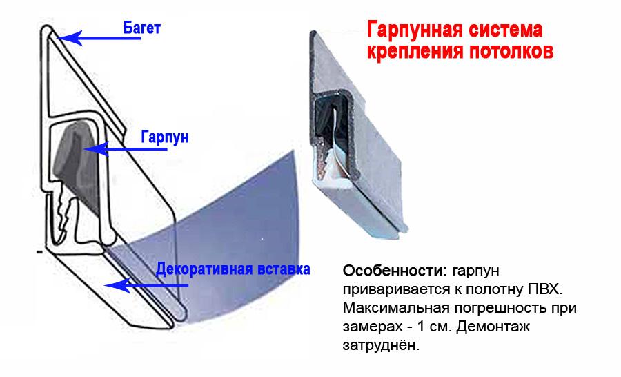 Гарпунный метод установки